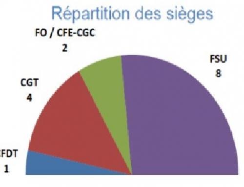 Conseil régional : la FSU majoritaire dans les services et les lycées